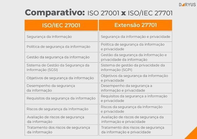 comparativo ISO 27001 x ISO 27701